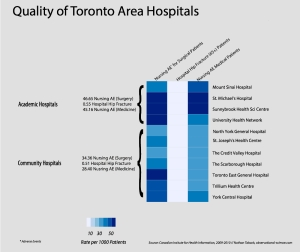 Toronto Area Hospital Quality